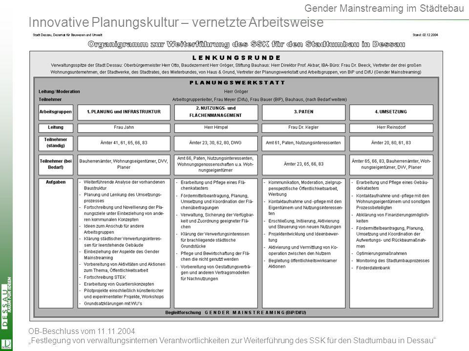 Organigramm Innovative Planungskultur – vernetzte Arbeitsweise