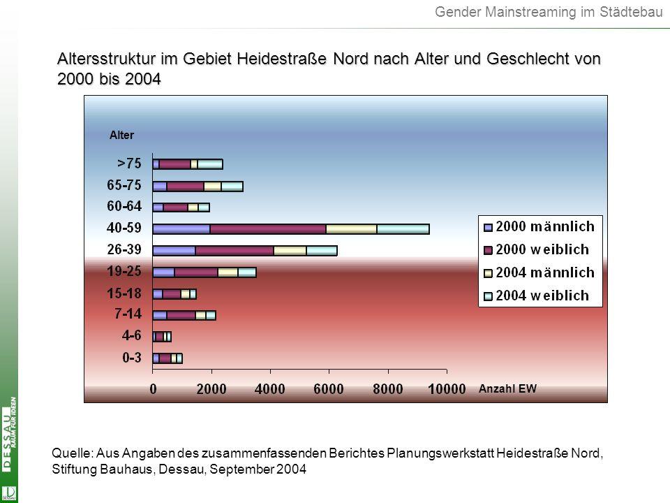 Altersstruktur im Gebiet Heidestraße Nord nach Alter und Geschlecht von 2000 bis 2004