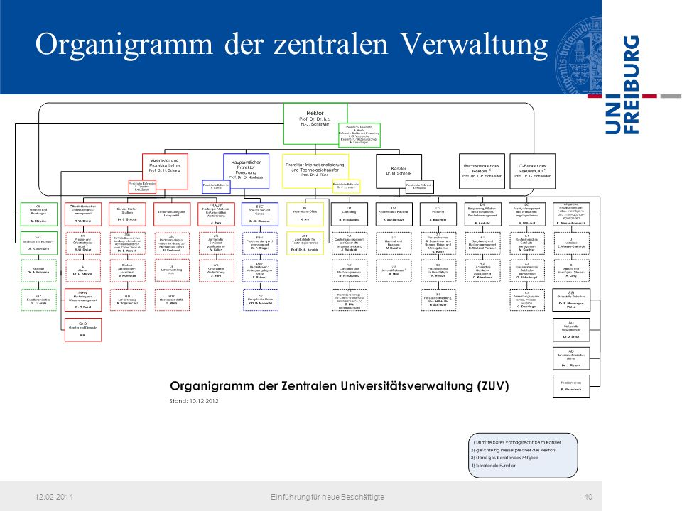 Organigramm der zentralen Verwaltung