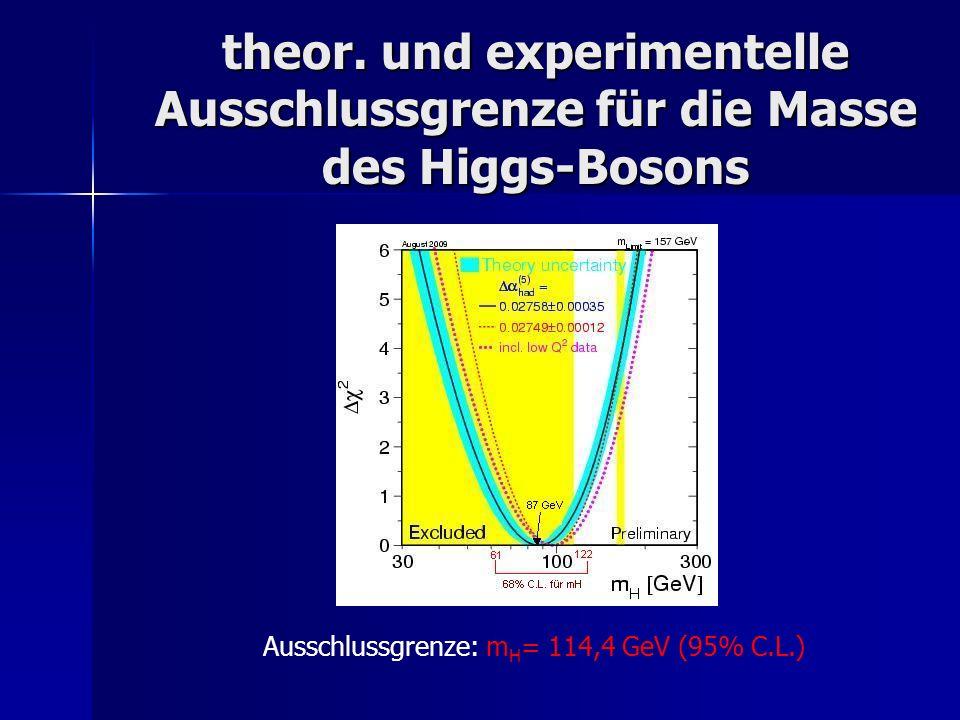 theor. und experimentelle Ausschlussgrenze für die Masse des Higgs-Bosons