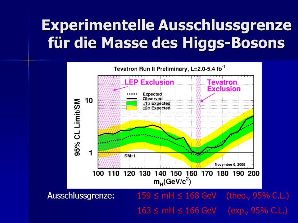 Experimentelle Ausschlussgrenze für die Masse des Higgs-Bosons