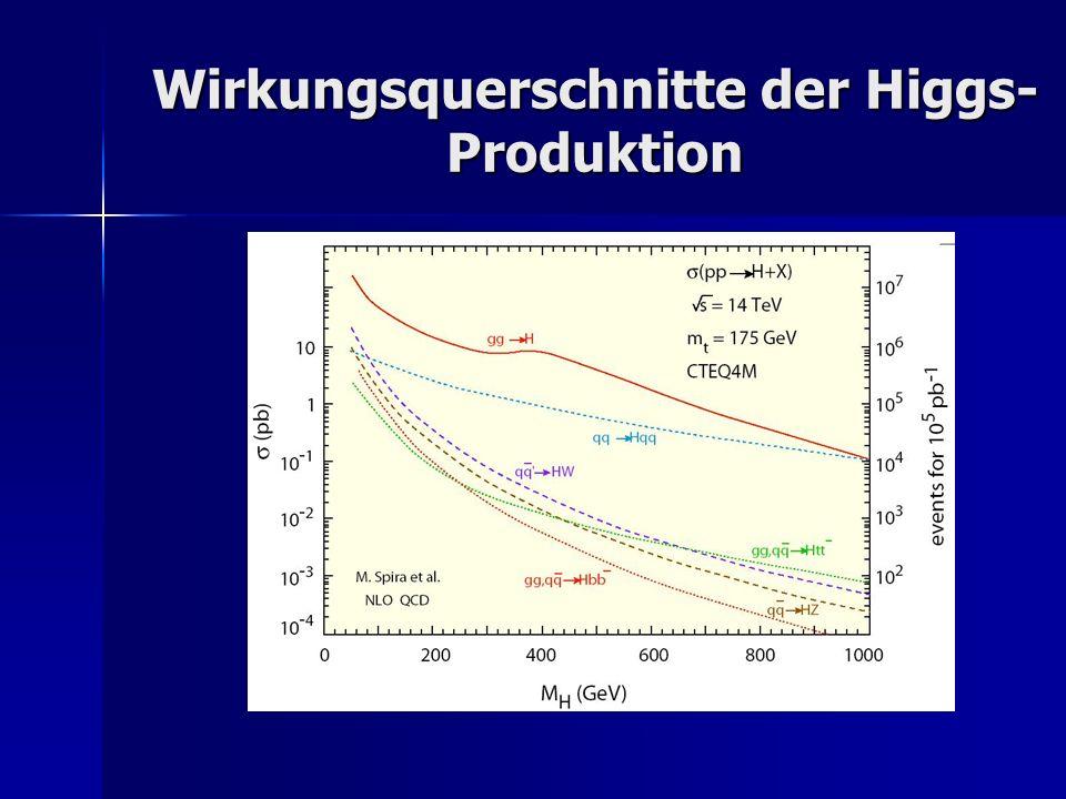 Wirkungsquerschnitte der Higgs-Produktion