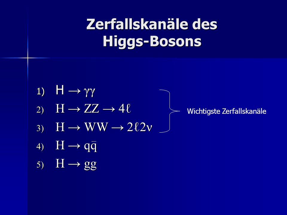 Zerfallskanäle des Higgs-Bosons