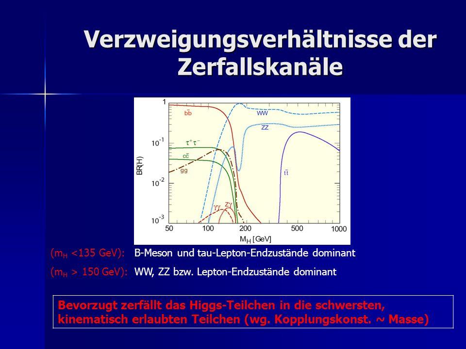 Verzweigungsverhältnisse der Zerfallskanäle