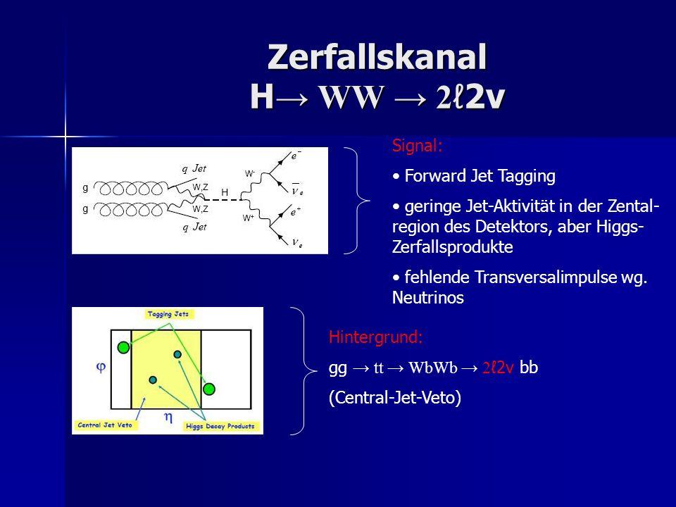 Zerfallskanal H→ WW → 2ℓ2ν