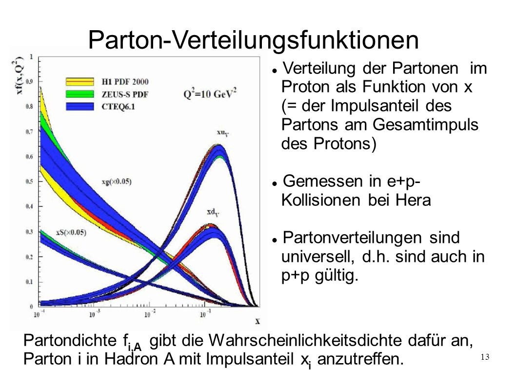 Parton-Verteilungsfunktionen