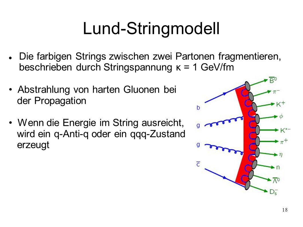 Lund-Stringmodell Die farbigen Strings zwischen zwei Partonen fragmentieren, beschrieben durch Stringspannung κ = 1 GeV/fm.