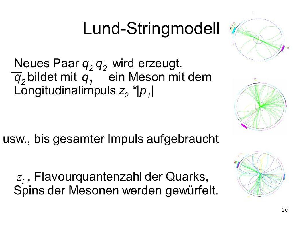 Lund-Stringmodell Neues Paar q2 q2 wird erzeugt.