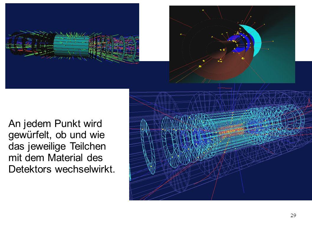 An jedem Punkt wird gewürfelt, ob und wie das jeweilige Teilchen mit dem Material des Detektors wechselwirkt.