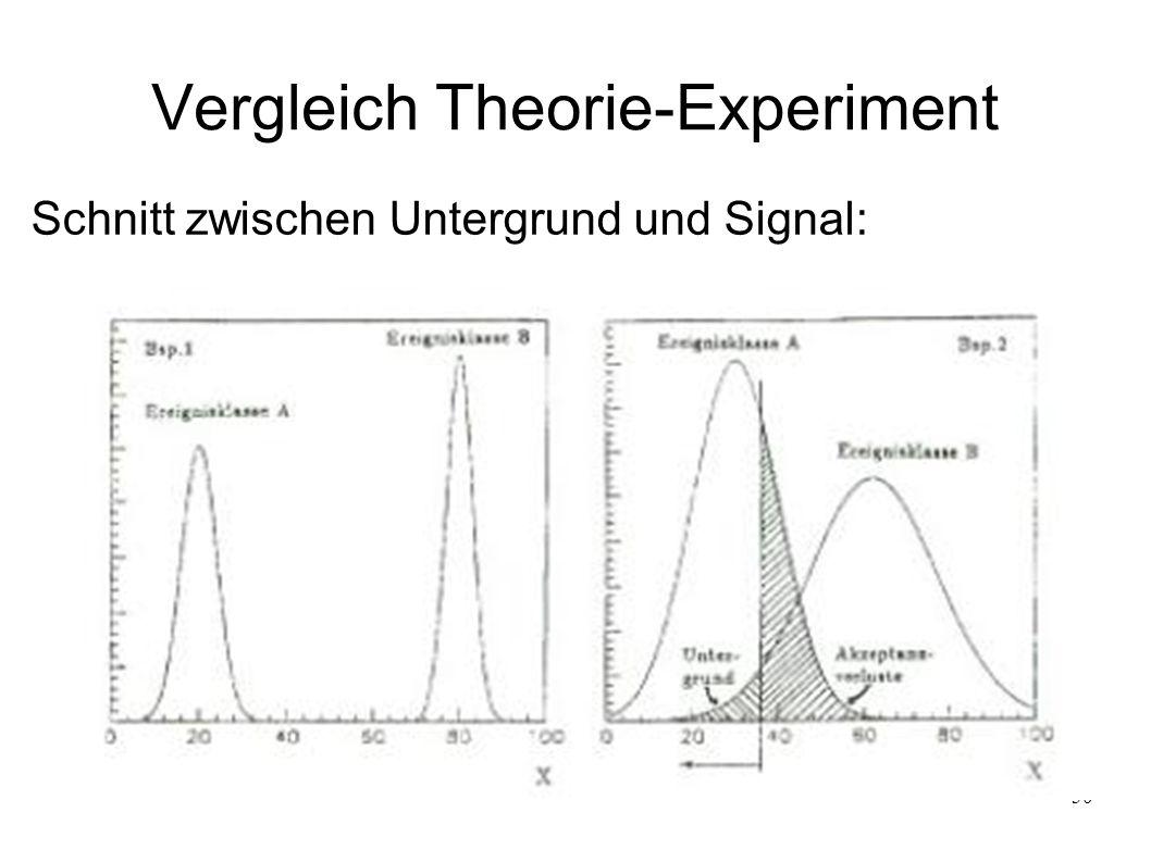 Vergleich Theorie-Experiment