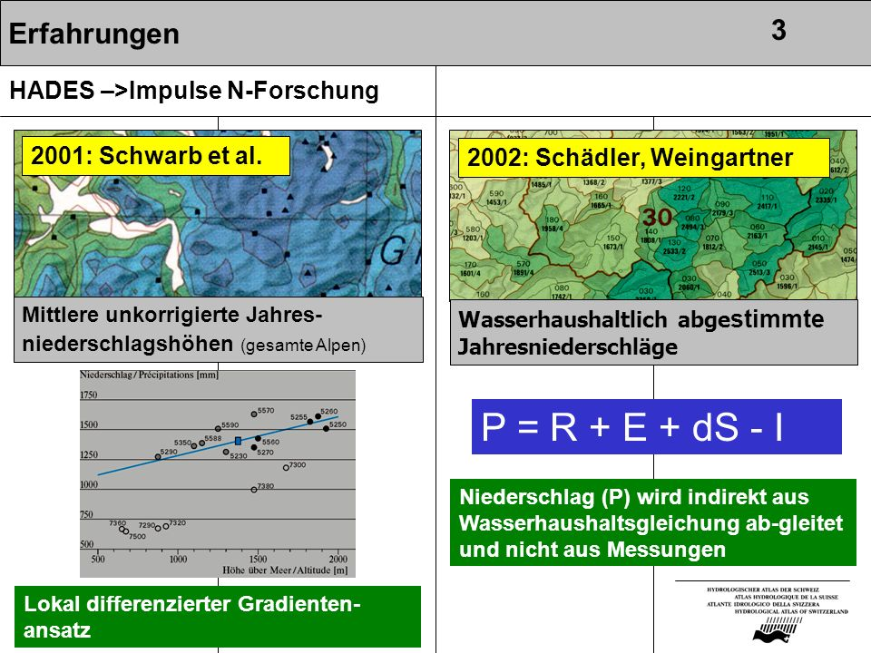 P = R + E + dS - I 3 Erfahrungen HADES –>Impulse N-Forschung