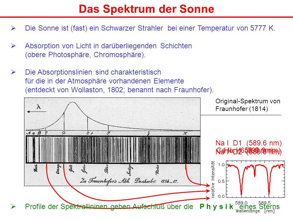 Das Spektrum der Sonne Die Sonne ist (fast) ein Schwarzer Strahler bei einer Temperatur von 5777 K.