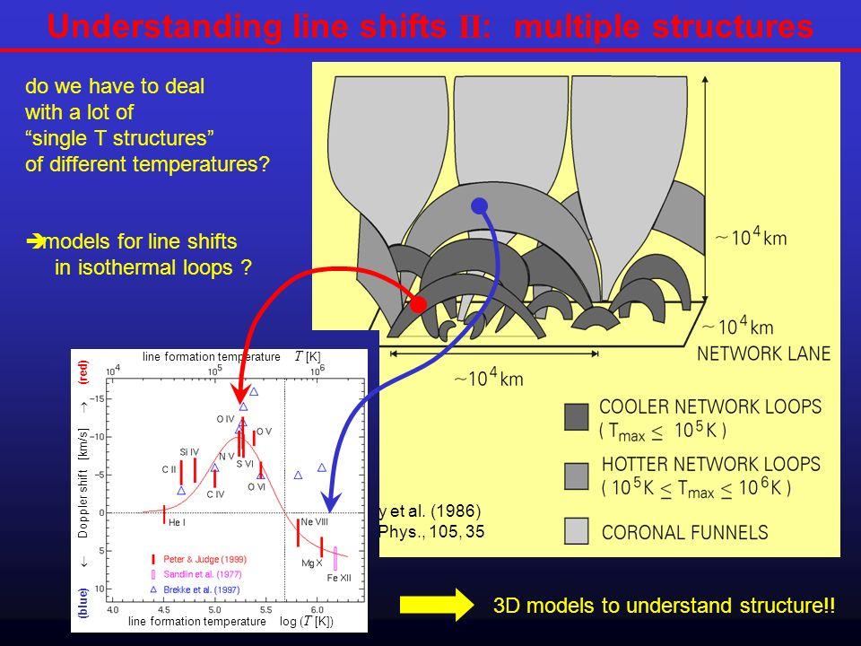 Understanding line shifts II: multiple structures
