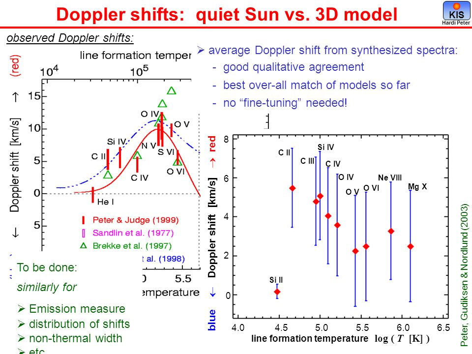 Doppler shifts: quiet Sun vs. 3D model