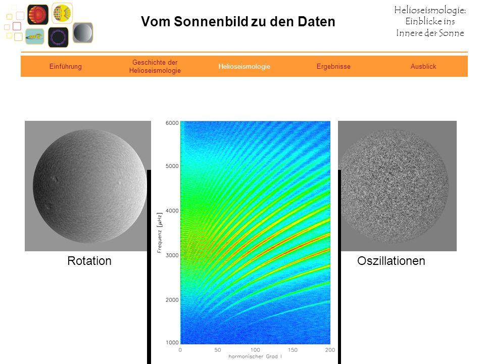 Vom Sonnenbild zu den Daten