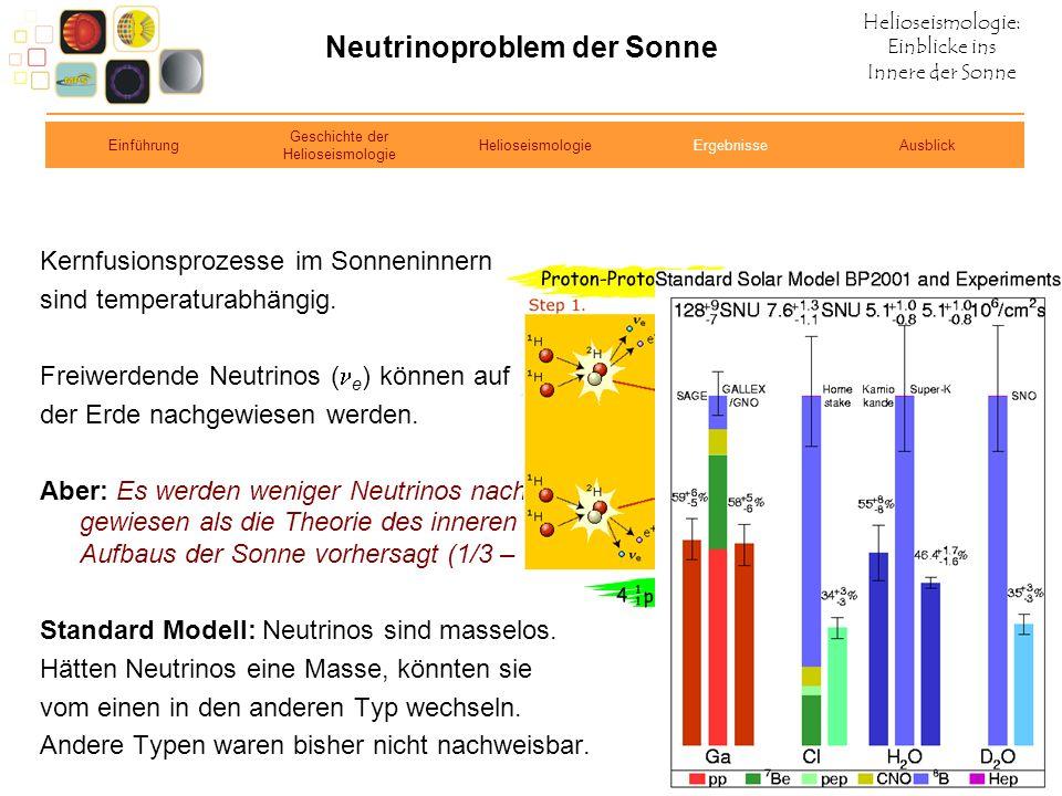 Neutrinoproblem der Sonne