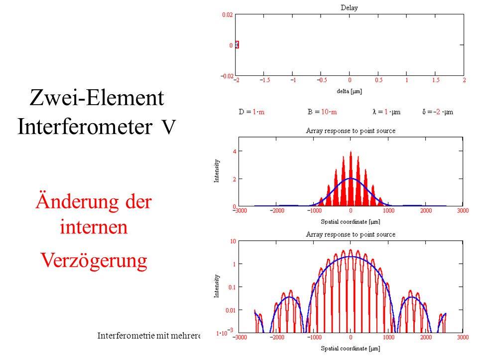 Zwei-Element Interferometer V