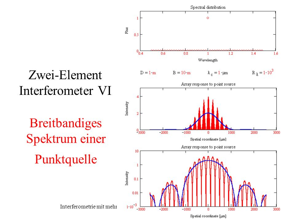 Zwei-Element Interferometer VI