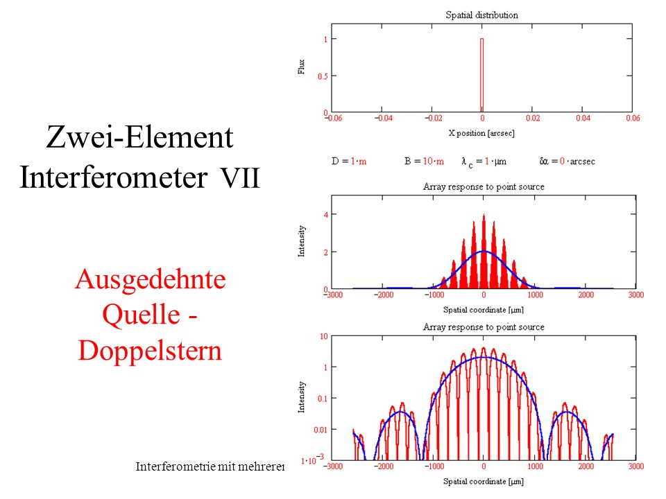 Zwei-Element Interferometer VII