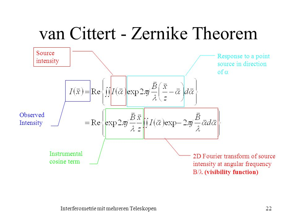 van Cittert - Zernike Theorem