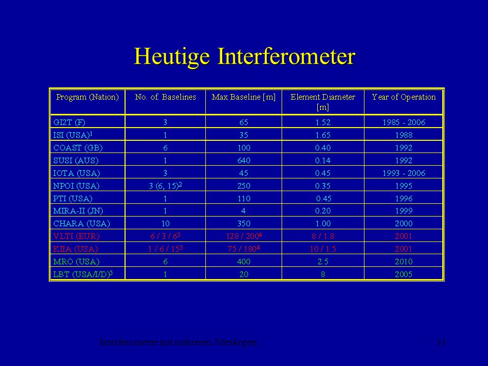 Heutige Interferometer