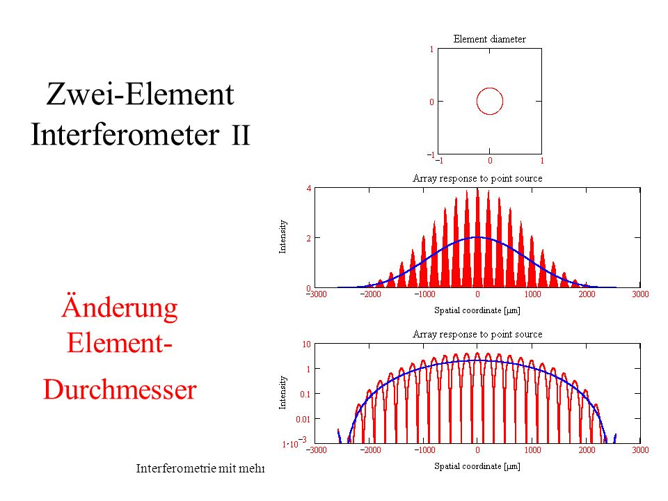 Zwei-Element Interferometer II