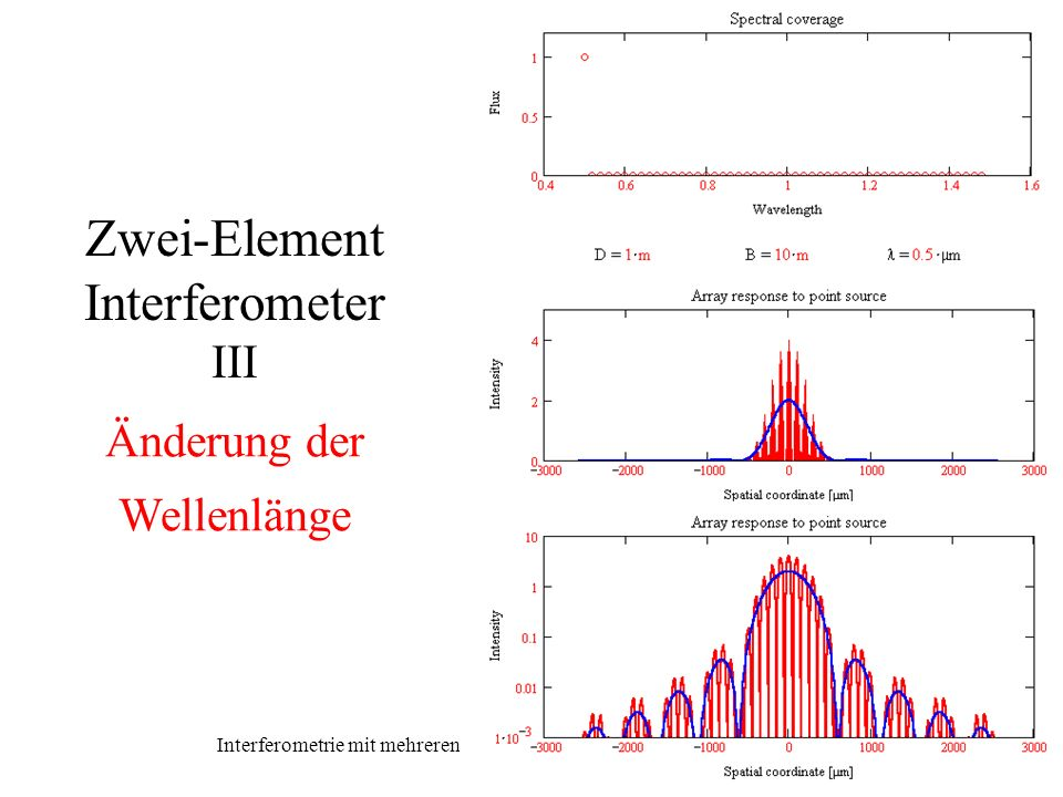 Zwei-Element Interferometer III