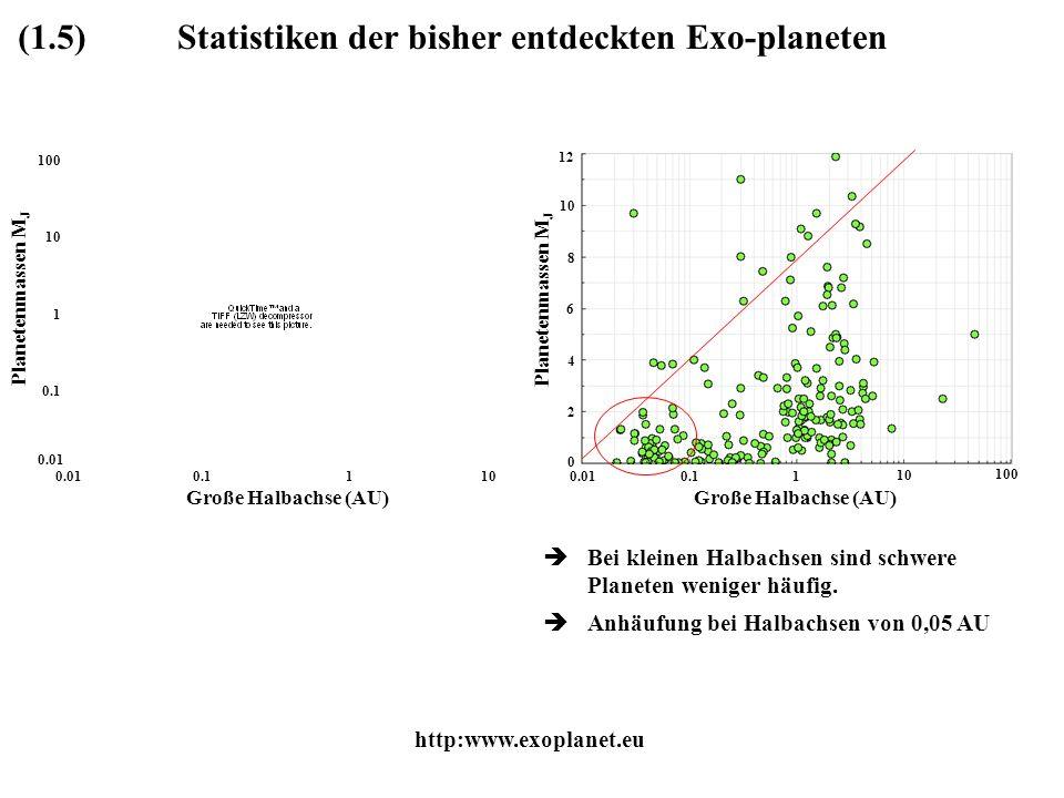 Statistiken der bisher entdeckten Exo-planeten