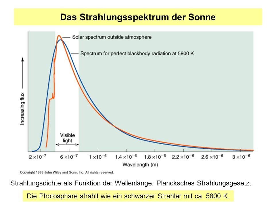 Das Strahlungsspektrum der Sonne