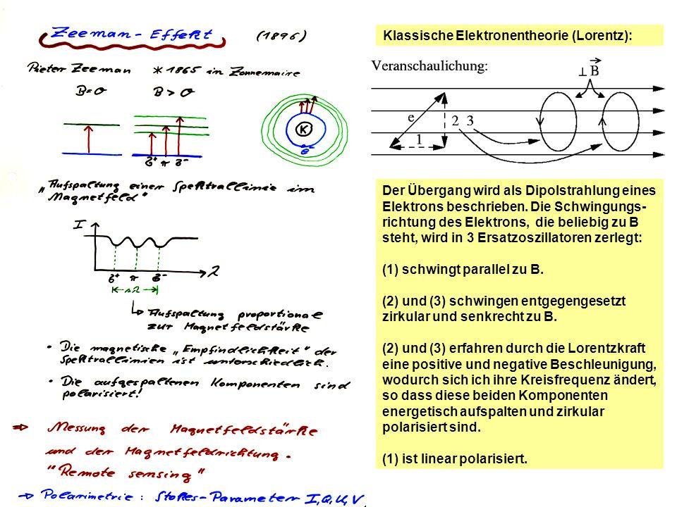 Klassische Elektronentheorie (Lorentz):