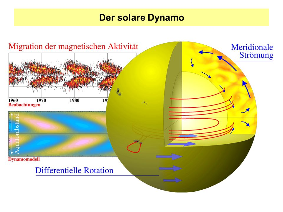 Der solare Dynamo Notizen.