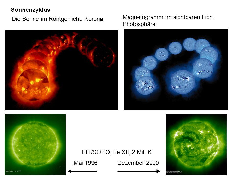 Sonnenzyklus Die Sonne im Röntgenlicht: Korona. Magnetogramm im sichtbaren Licht: Photosphäre. EIT/SOHO, Fe XII, 2 Mil. K.
