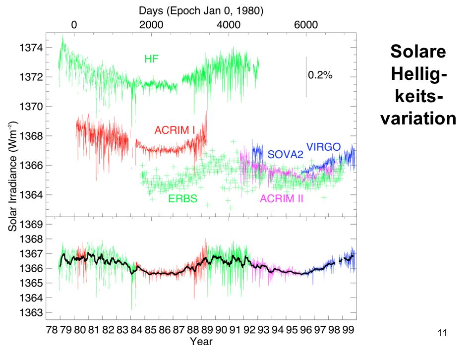 Solare Hellig-keits-variation