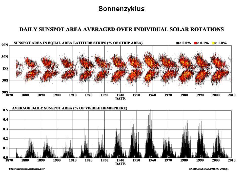 Sonnenzyklus