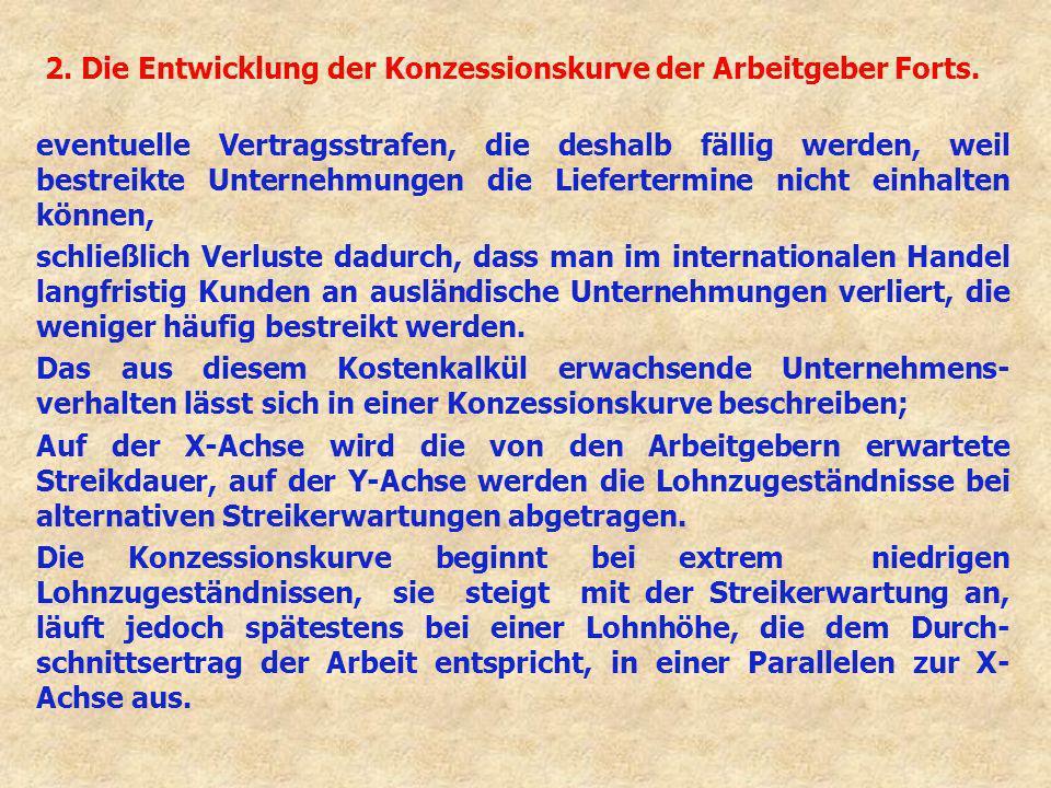 2. Die Entwicklung der Konzessionskurve der Arbeitgeber Forts.