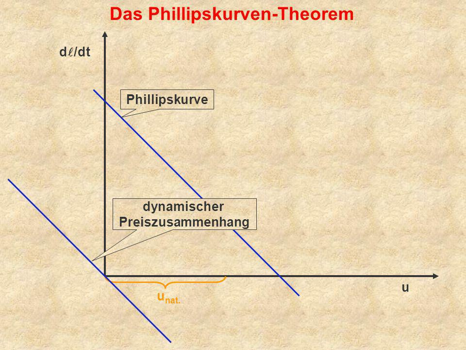 Das Phillipskurven-Theorem