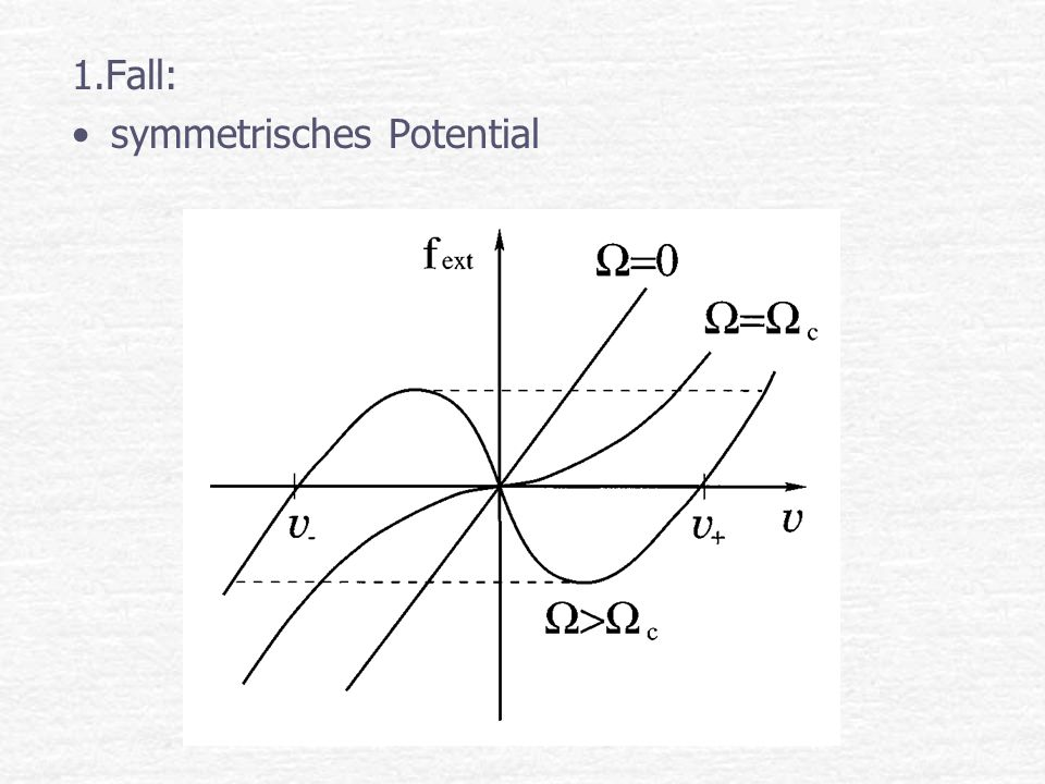 1.Fall: symmetrisches Potential