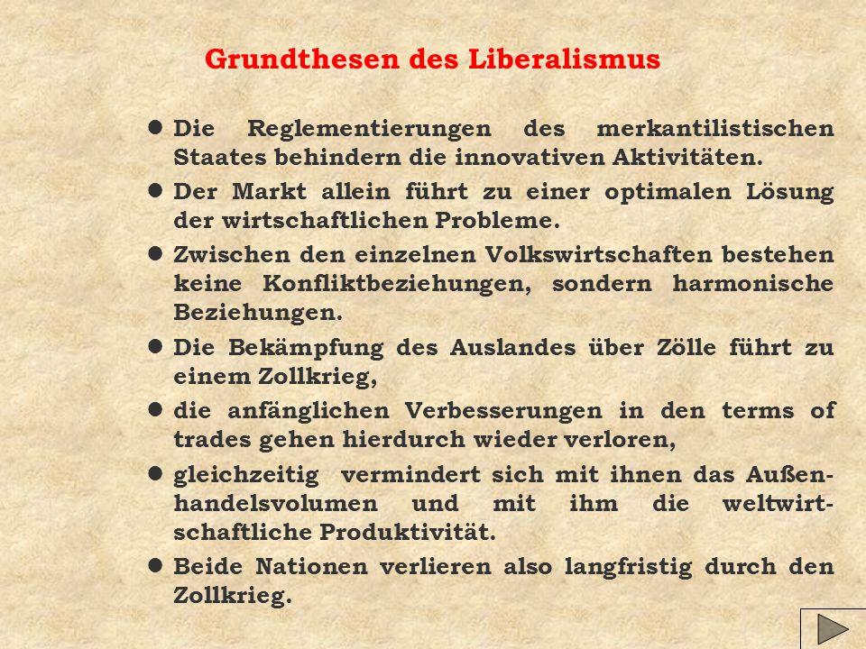 Grundthesen des Liberalismus