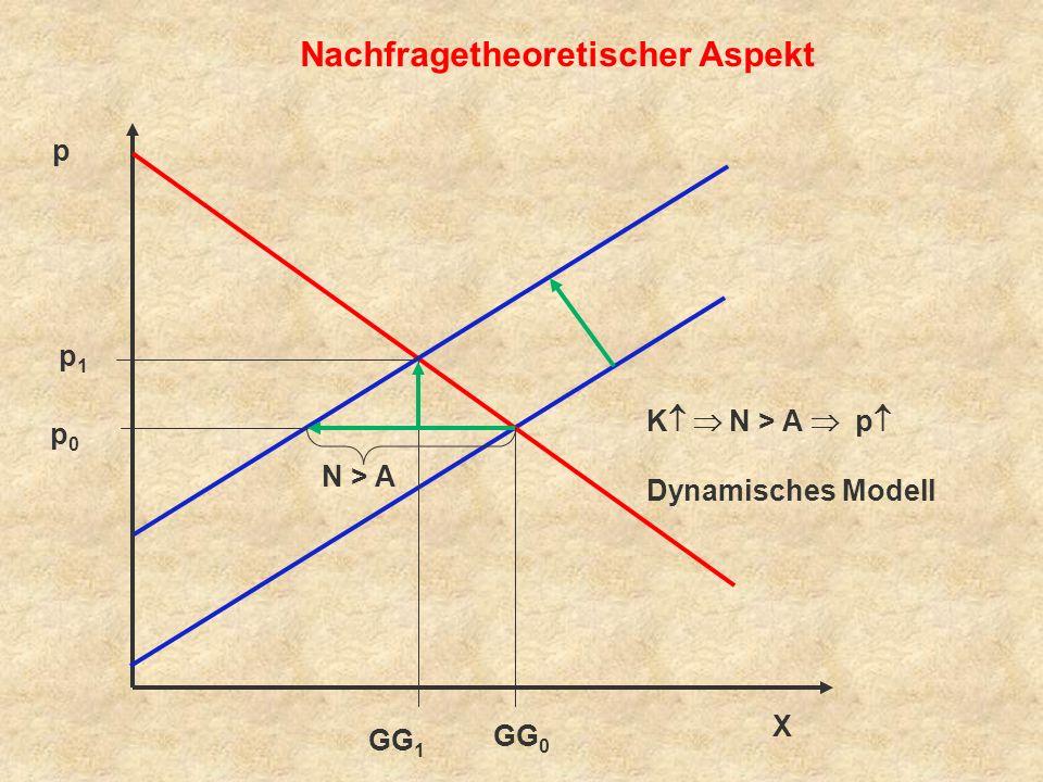 Nachfragetheoretischer Aspekt