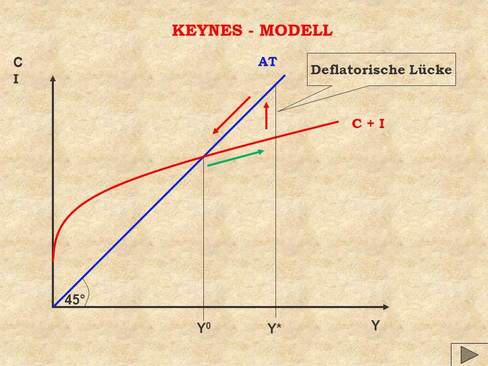KEYNES - MODELL C I AT Deflatorische Lücke C + I 45° Y0 Y Y*