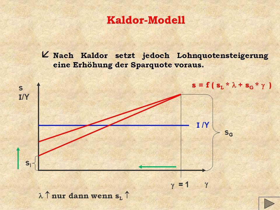 Kaldor-Modell Nach Kaldor setzt jedoch Lohnquotensteigerung eine Erhöhung der Sparquote voraus. s = f ( sL * l + sG * g )
