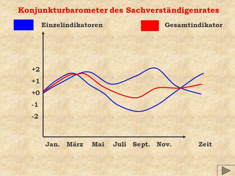 Konjunkturbarometer des Sachverständigenrates