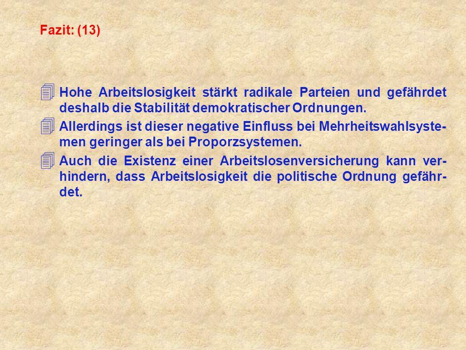 Fazit: (13) Hohe Arbeitslosigkeit stärkt radikale Parteien und gefährdet deshalb die Stabilität demokratischer Ordnungen.