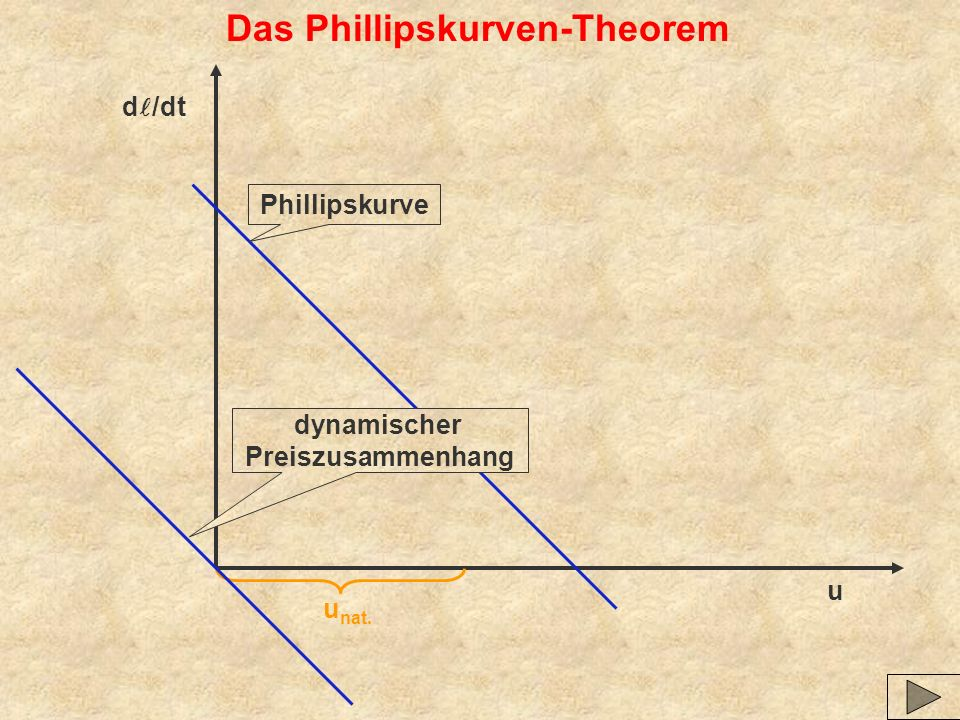 Das Phillipskurven-Theorem