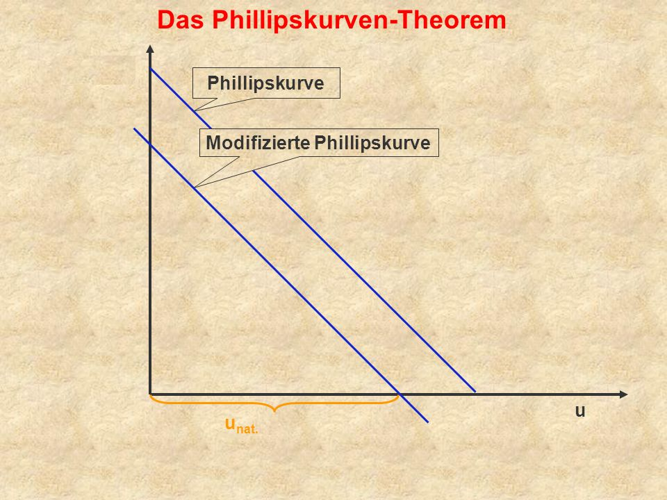 Modifizierte Phillipskurve