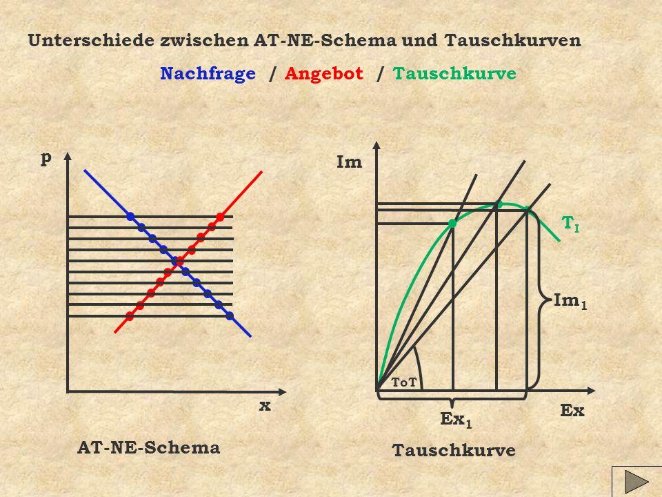Unterschiede zwischen AT-NE-Schema und Tauschkurven