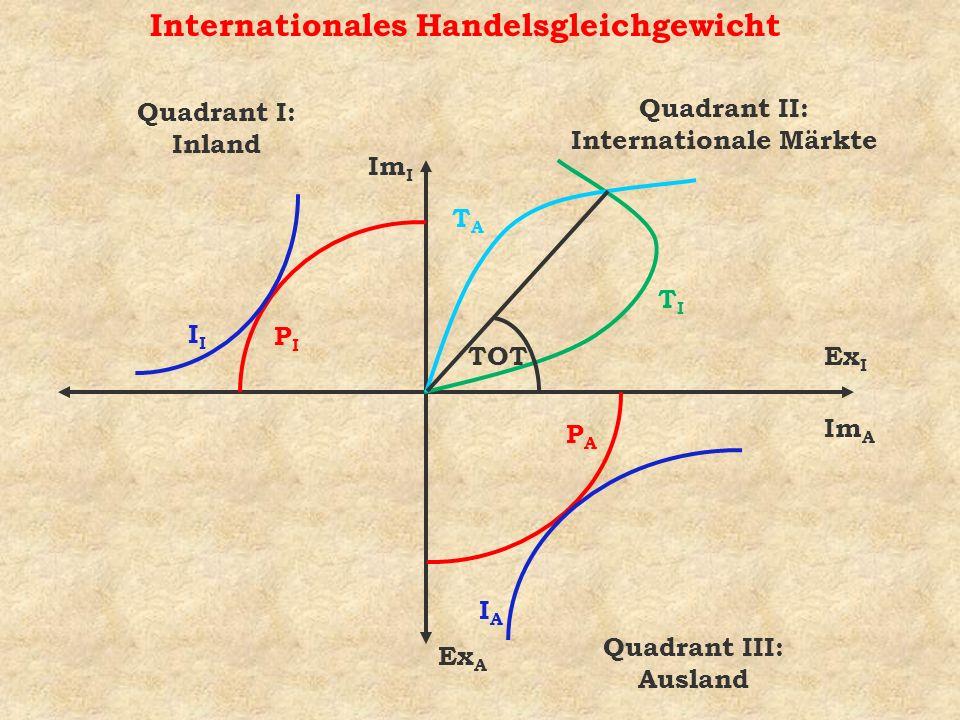 Internationales Handelsgleichgewicht
