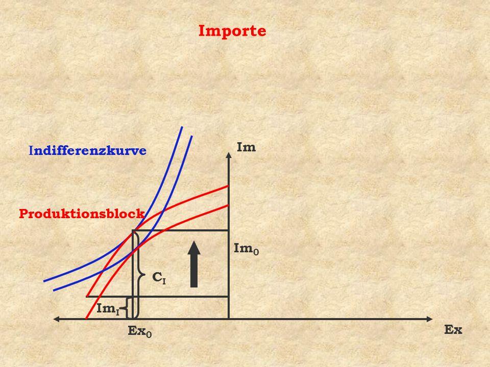 Importe Indifferenzkurve Indifferenzkurve Im Produktionsblock