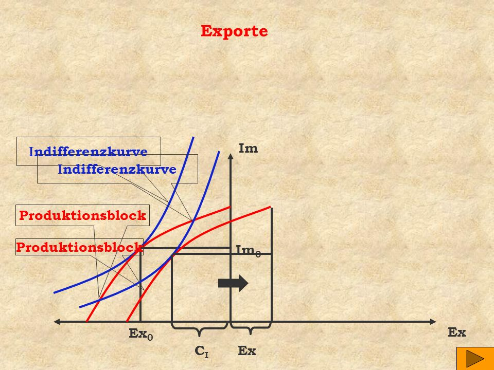 Exporte Im Indifferenzkurve Indifferenzkurve Produktionsblock