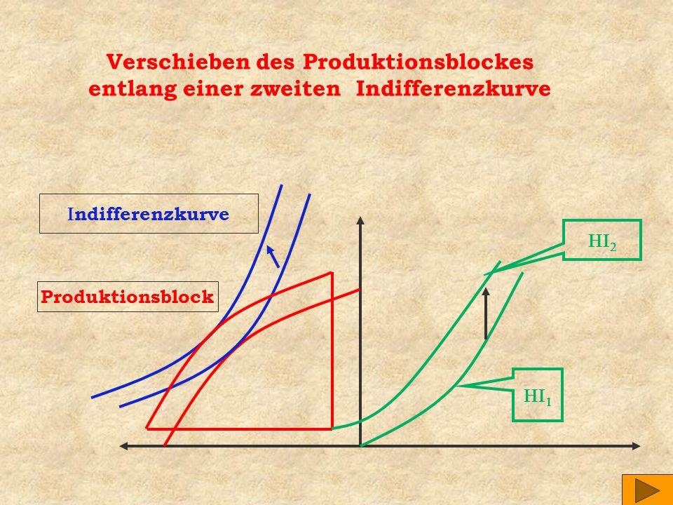 Verschieben des Produktionsblockes entlang einer zweiten Indifferenzkurve